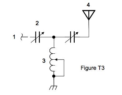 Figure T3